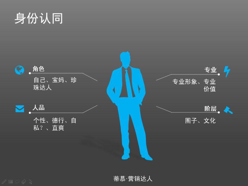 社交电商模式的身份认同