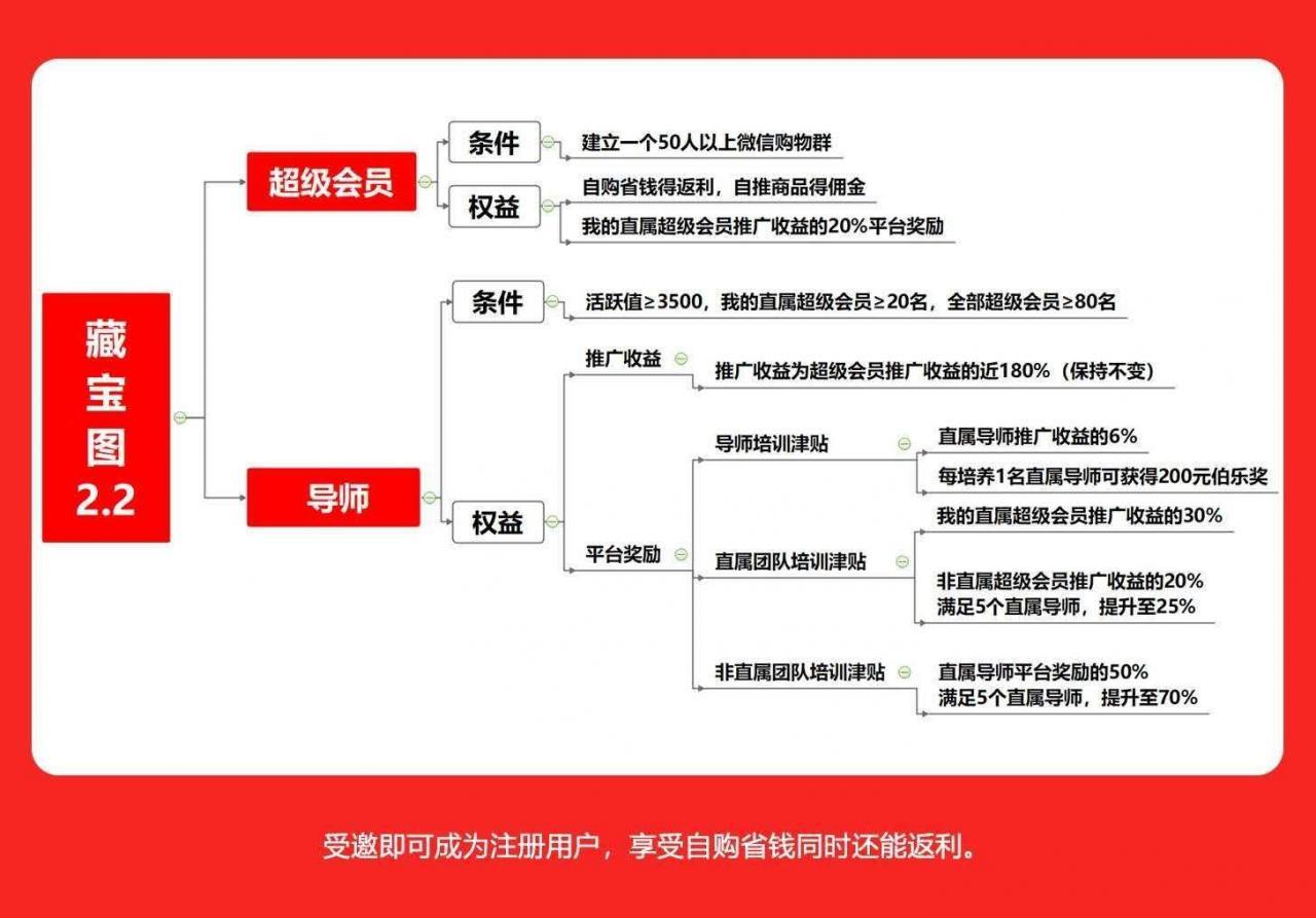 芬香的京东系社交电商项目「赚钱6招」